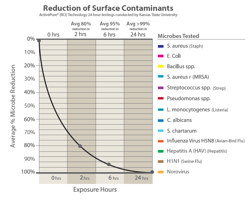 Reduction of Surface Contaminants Infographic